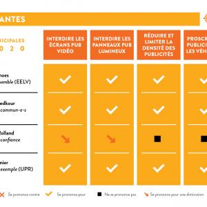 Réponse des candidat·e·s  au questionnaire RAP #municipales2020